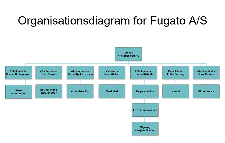 organisationsdiagram-fugato